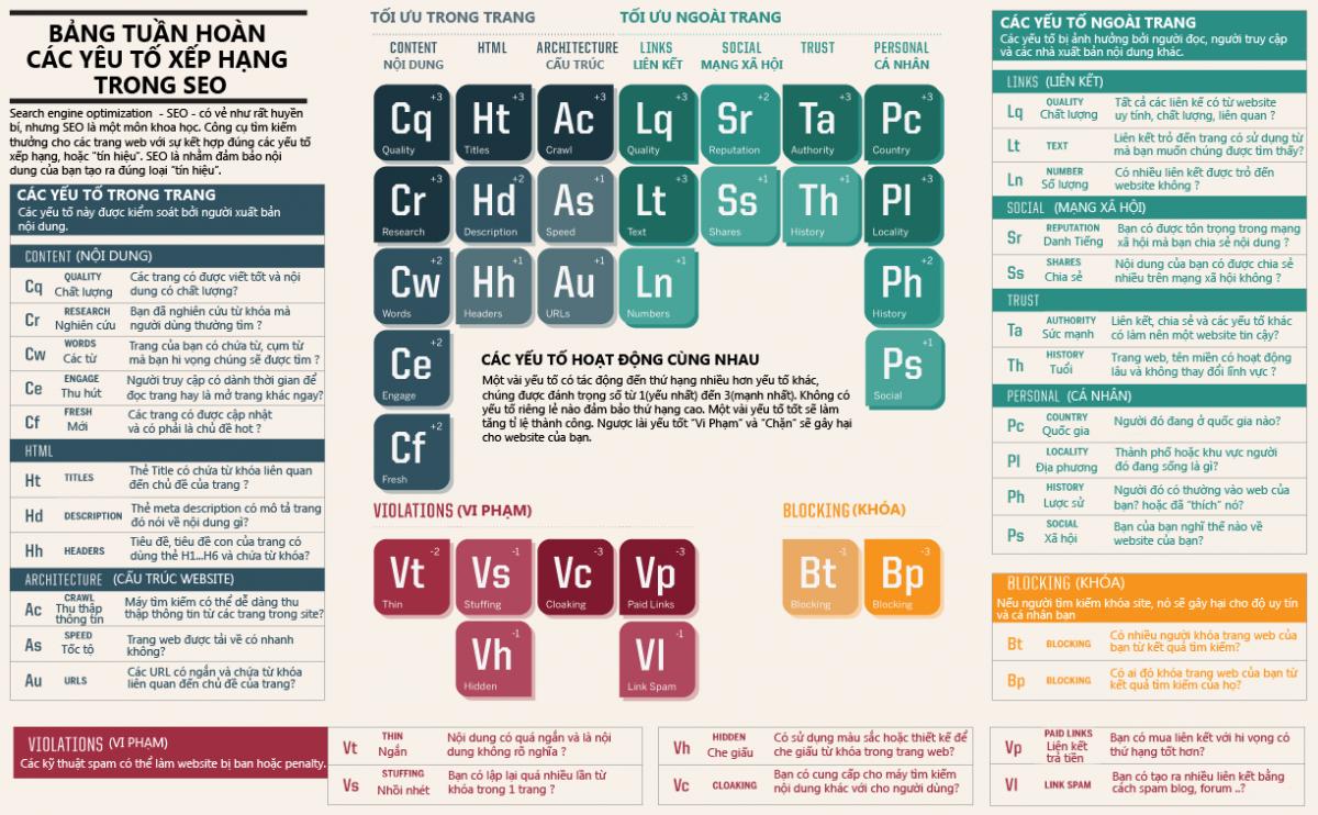 SEO – Bảng tuần hoàn các nguyên tố ảnh hưởng đến thứ hạn trong SEO