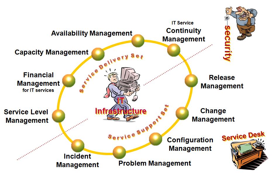 So sánh Incident và Problem – ITIL Concepts