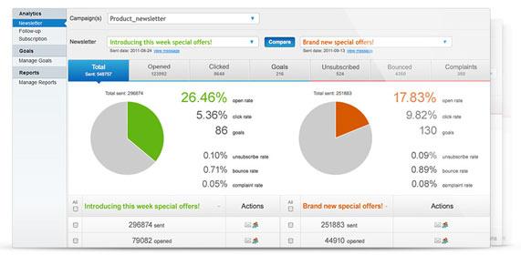 email-marketing-analysis